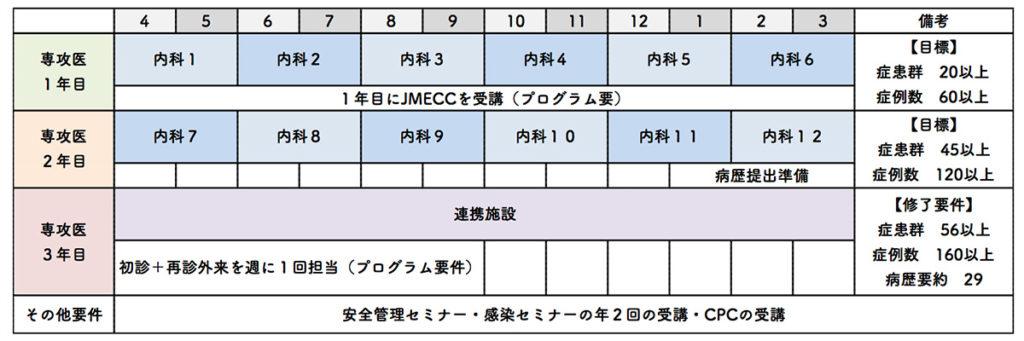 内科標準コース