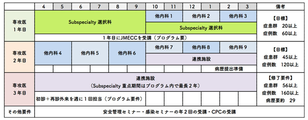 Subspecialty 重点2年コース